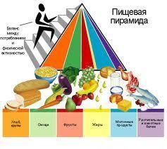 Здоровое питание – залог здоровья