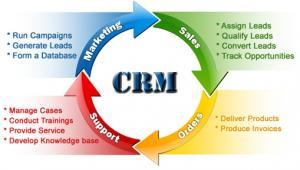 CRM-система - путь к оптимизации бизнес процессов